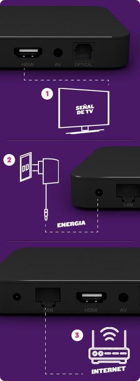 Diagrama de instalación para WOM TV Box